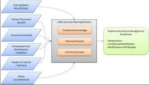 Refferals process