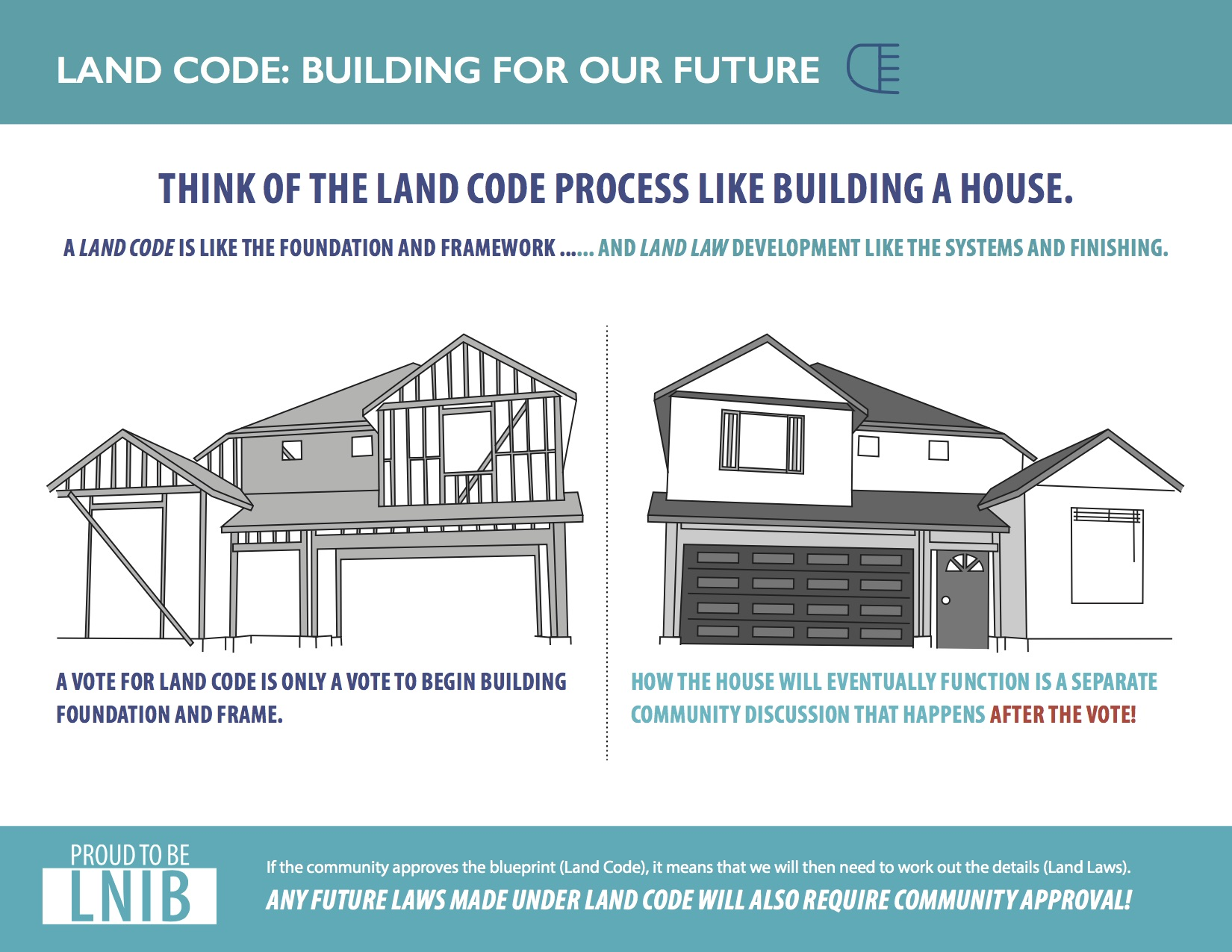 The land code process is like building a house lower for Process for building a house
